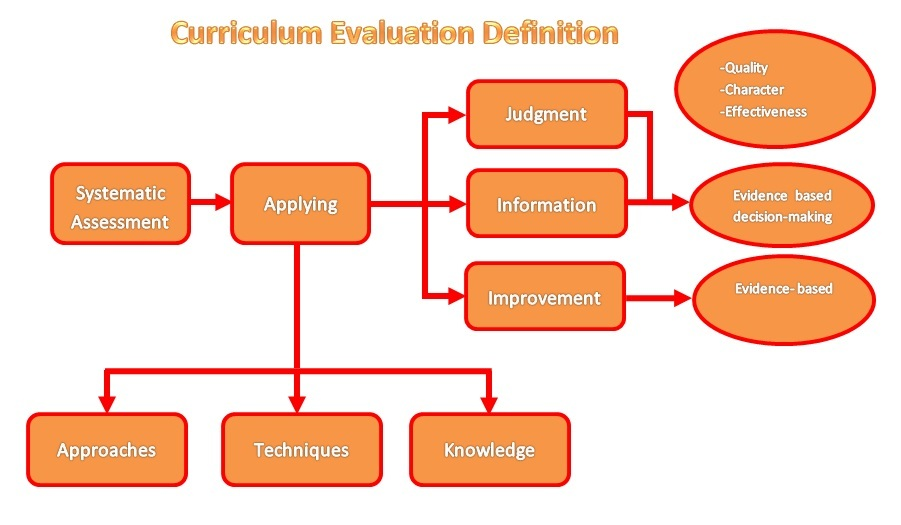 activity 7 3 - curriculum evaluation definition